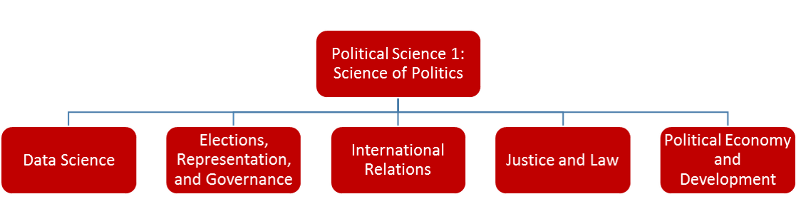 Flowchart with PoliSci1 at the top and branching off to five tracks: Data Science; Elections, Representation, and Governance; International Relations; Justice and Law; or Political Economy and Development